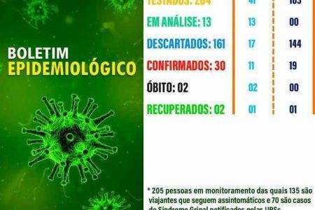 Sobradinho registra dez casos do novo coronavírus, e confirma 162ª cura clínica, nesta terça- feira (07)